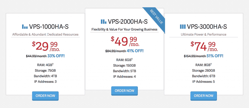 VPS hosting prices