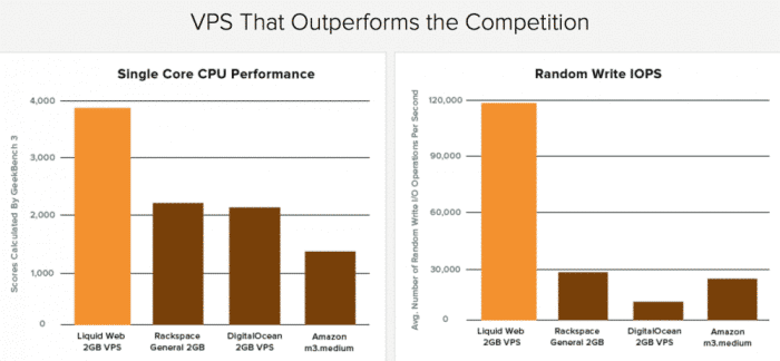 Linux VPS CPU performance