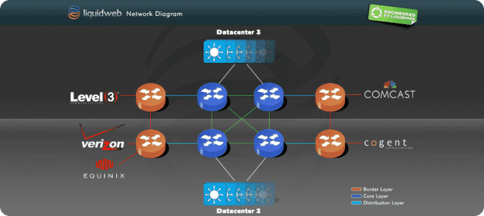 Liquid Web linux hosting network