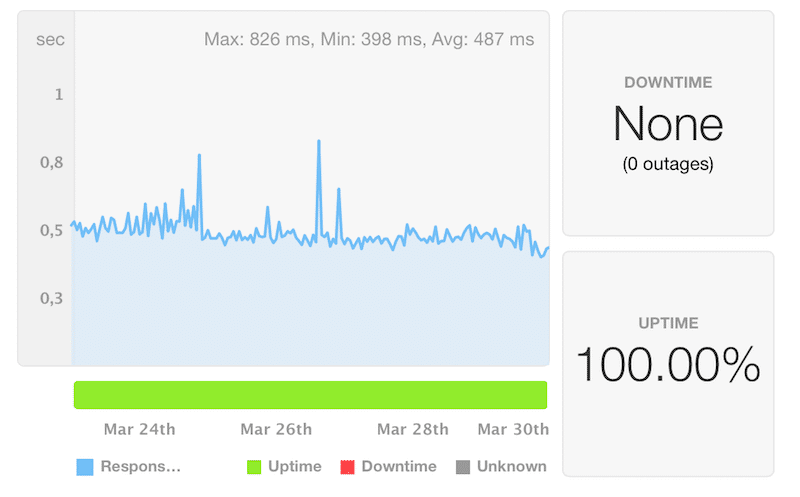 Linux hosting uptime